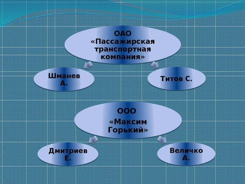 Отчет о производственной практике Специальность Тракторист  10