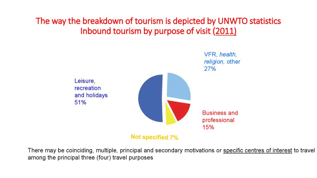 The way the breakdown of tourism is depicted by UNWTO statistics Inbound tourism by purpose of visit (2011)