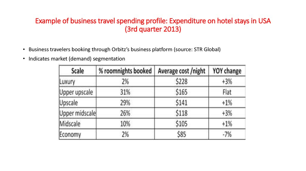 Example of business travel spending profile: Expenditure on hotel stays in USA (3rd quarter 2013)