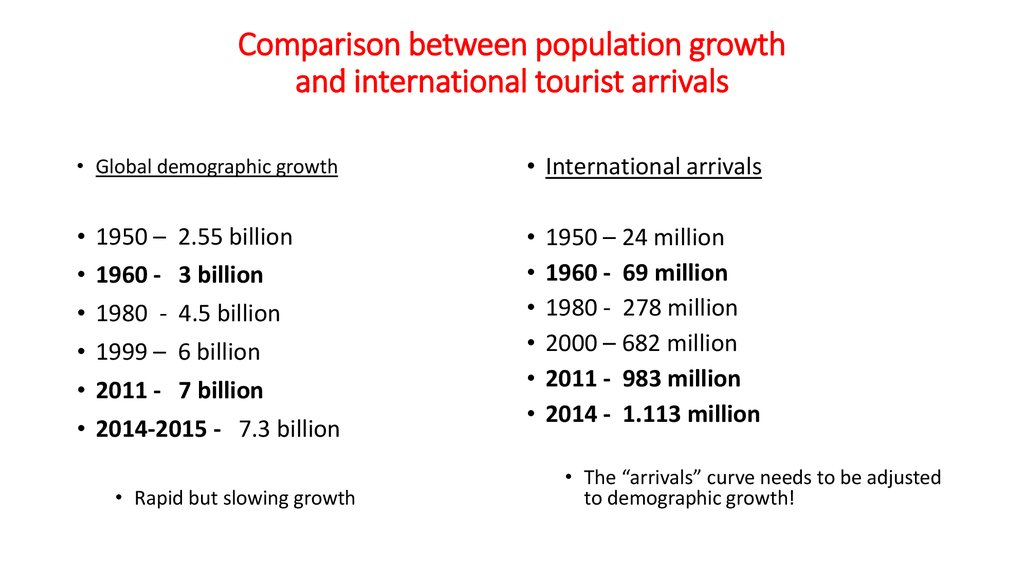 Comparison between population growth and international tourist arrivals