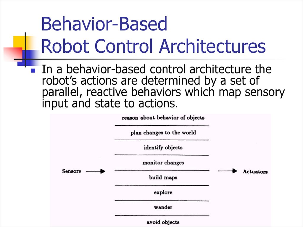 Behavior-Based Robot Control Architectures