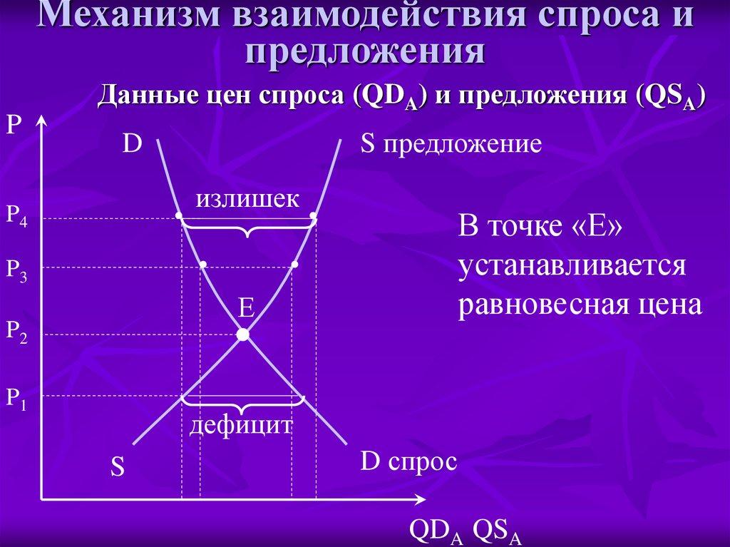 картинка уравновешивание спроса и предложения могут служить
