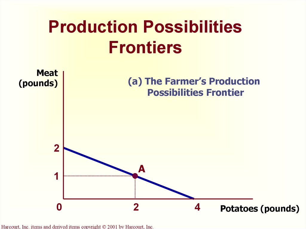 the production possibilities frontier Production possibilities frontier – the line on a production possibilities graph that shows the maximum possible output efficiency – using resources in such a way as to maximize the production of goods and.