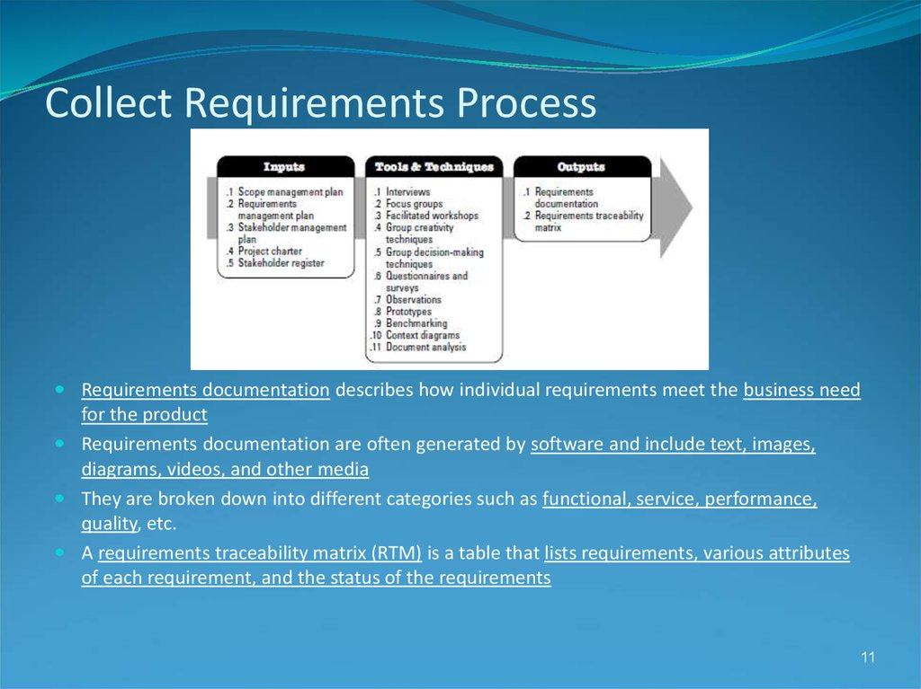 Collect Requirements Process