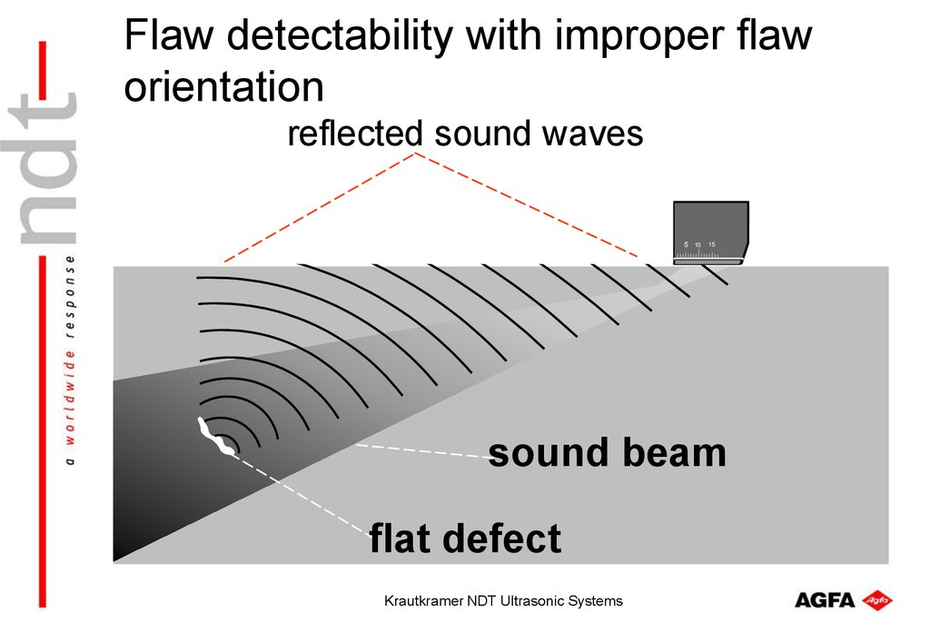Flaw detectability with improper flaw orientation