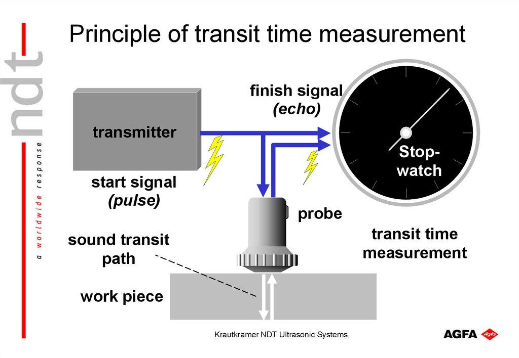 Principle of transit time measurement