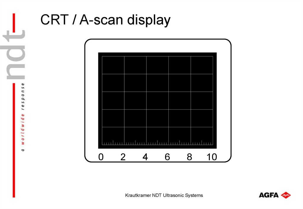 CRT / A-scan display