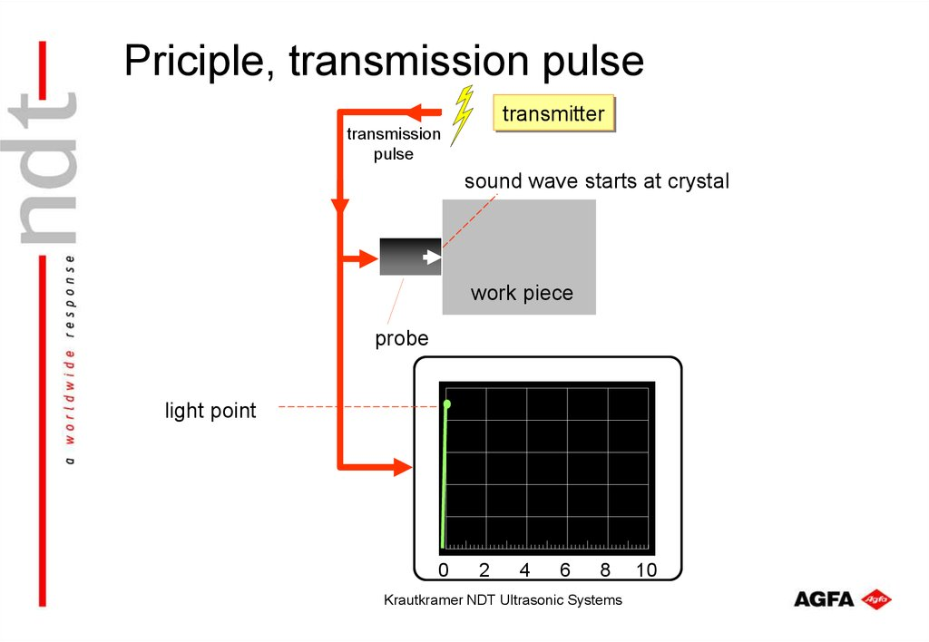 Priciple, transmission pulse