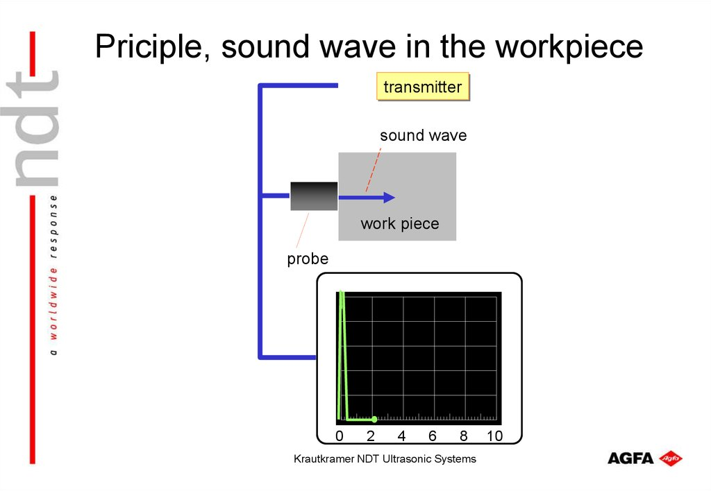 Priciple, sound wave in the workpiece