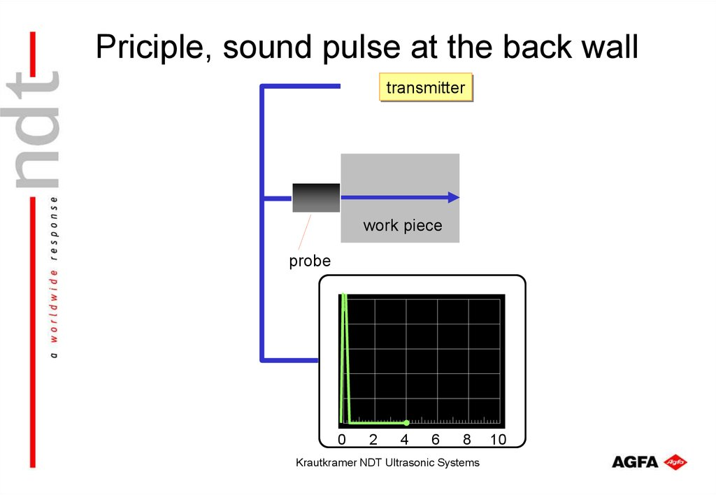 Priciple, sound pulse at the back wall