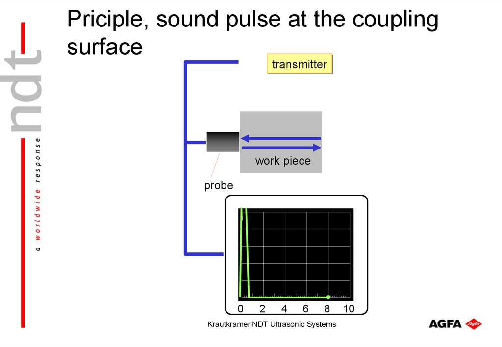 Priciple, sound pulse at the coupling surface