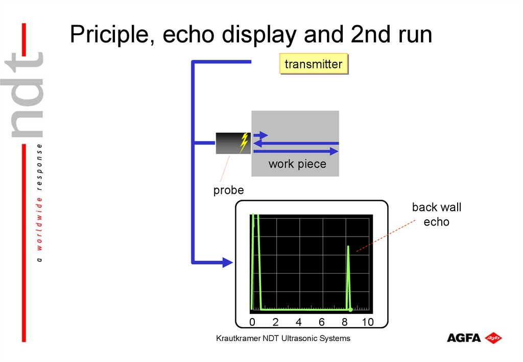Priciple, echo display and 2nd run
