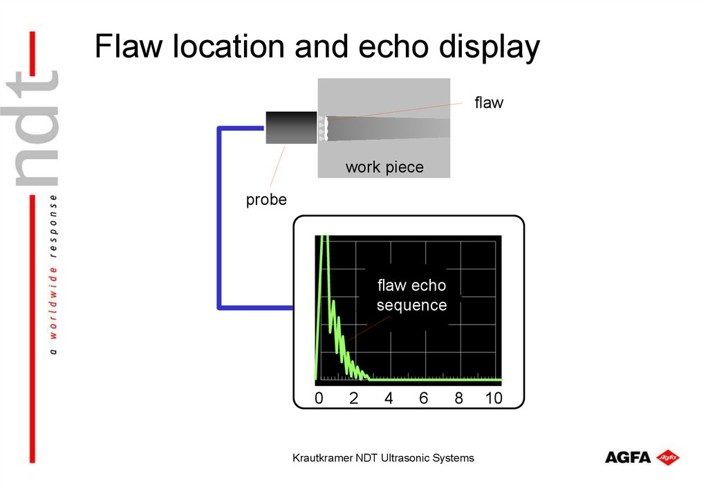 Flaw location and echo display