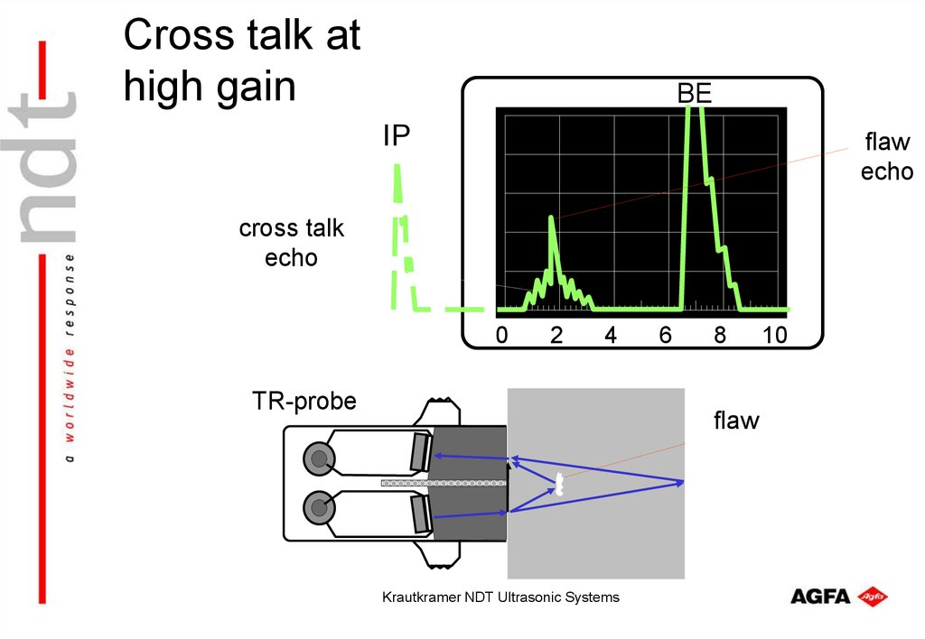 Cross talk at high gain