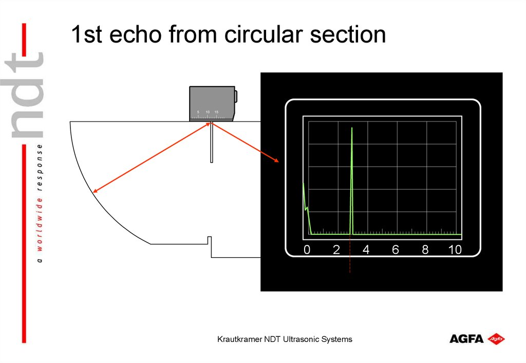 1st echo from circular section