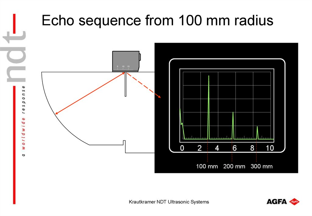 Echo sequence from 100 mm radius