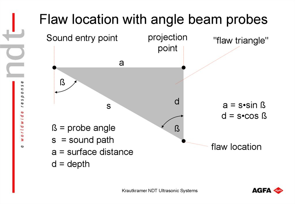 Flaw location with angle beam probes