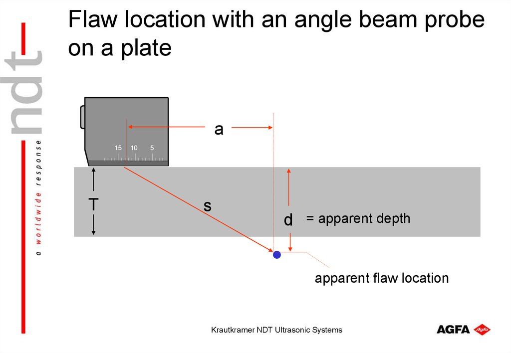 Flaw location with an angle beam probe on a plate