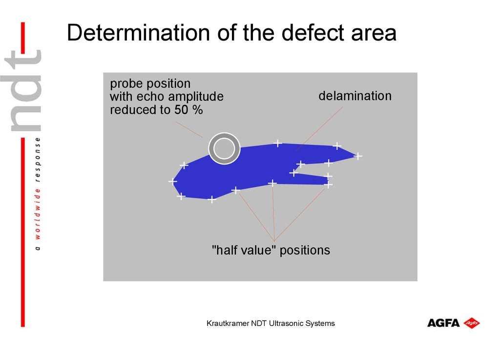 Determination of the defect area