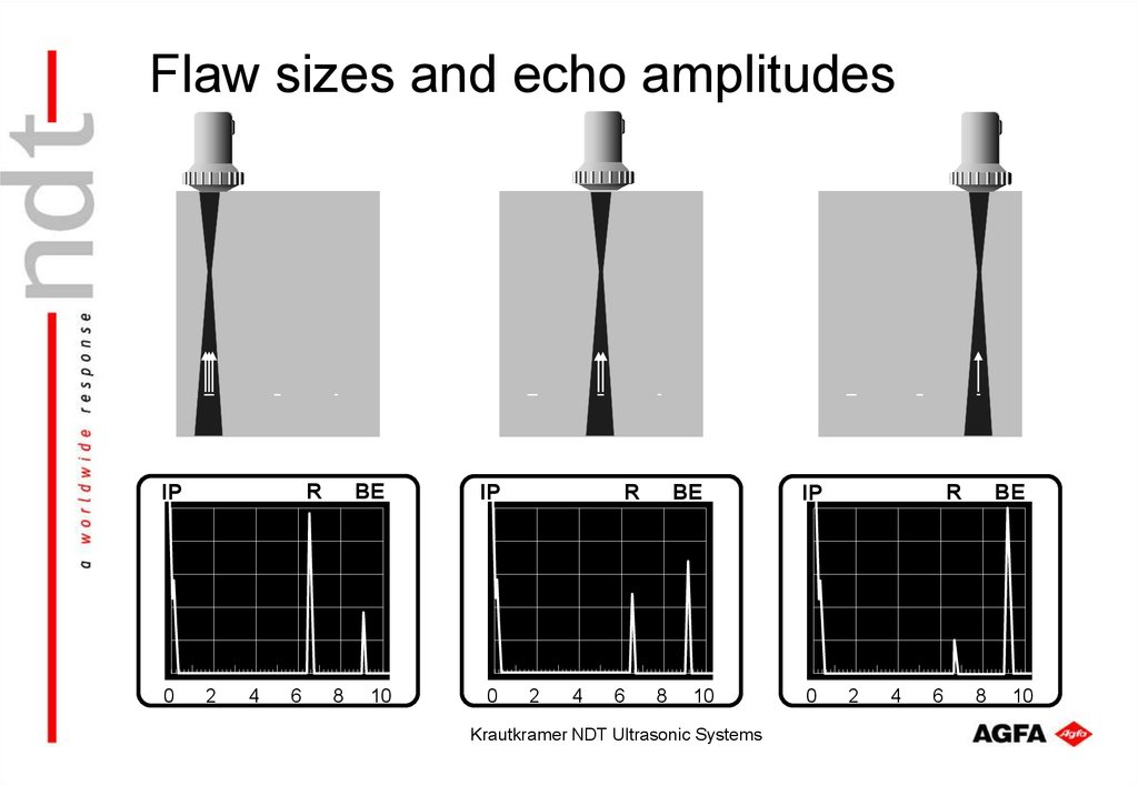 Flaw sizes and echo amplitudes
