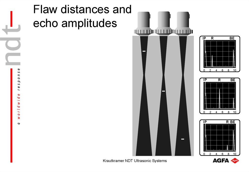 Flaw distances and echo amplitudes
