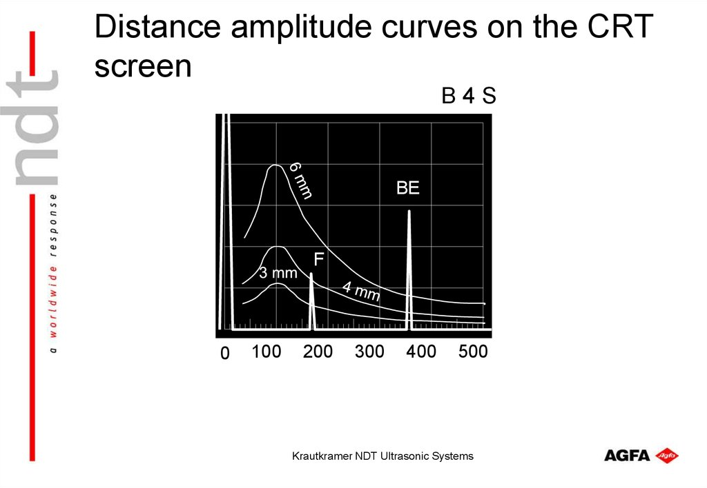 Distance amplitude curves on the CRT screen
