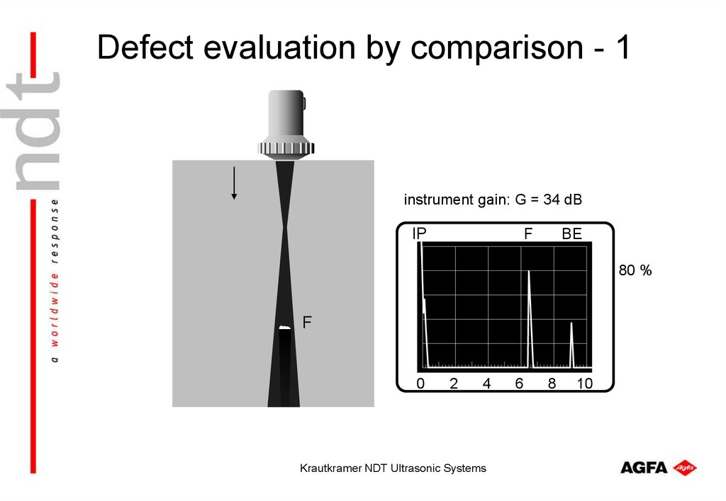 Defect evaluation by comparison - 1