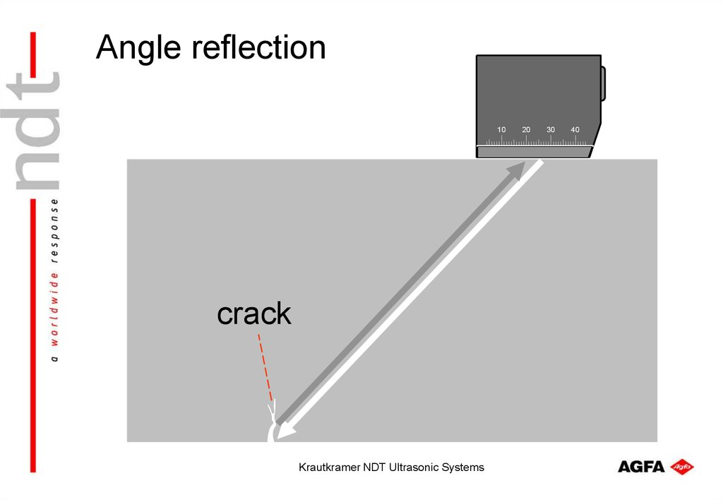 Angle reflection