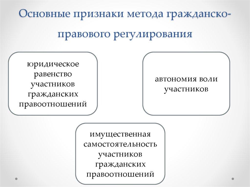 Понятие гражданского права. предмет и метод гражданско-правового регулирования шпаргалка