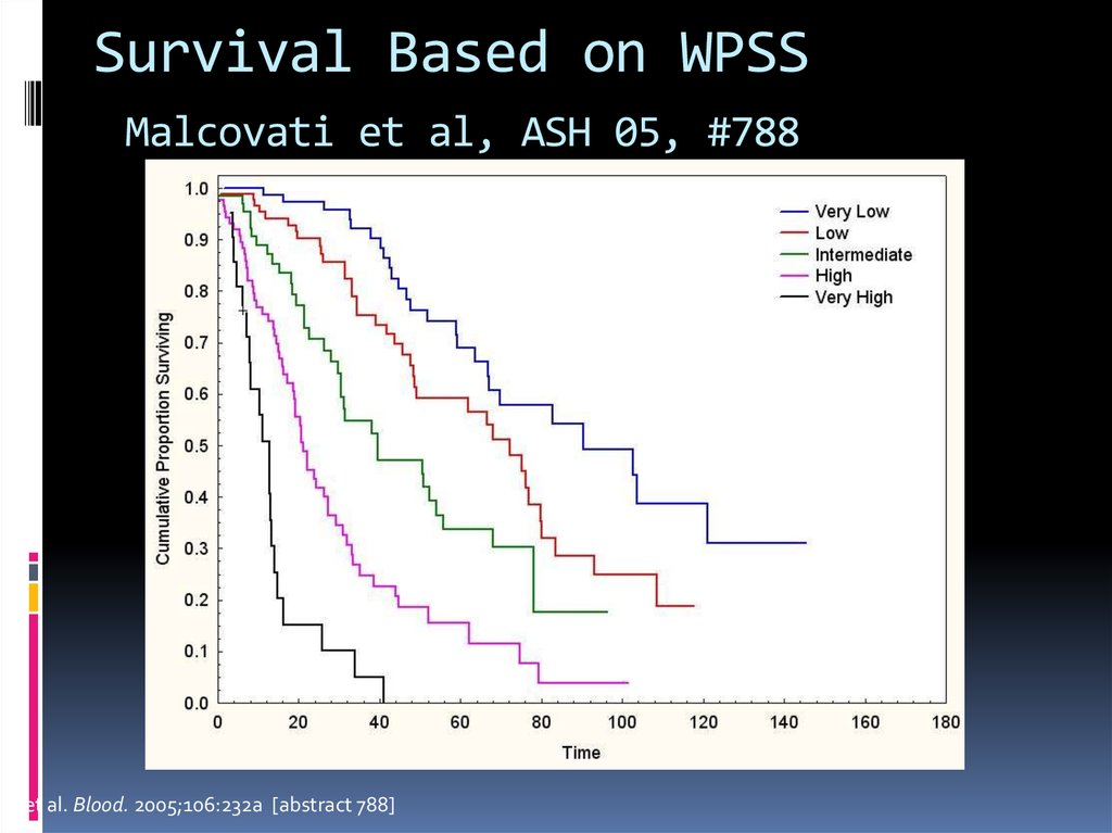 Survival Based on WPSS Malcovati et al, ASH 05, #788