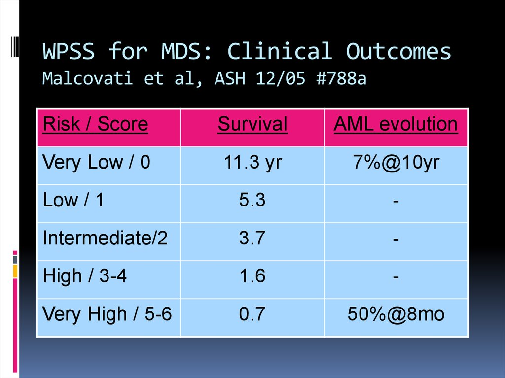 WPSS for MDS: Clinical Outcomes Malcovati et al, ASH 12/05 #788a