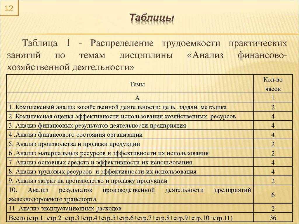 Организация хозяйственной деятельности предприятия курсовая работа 5567
