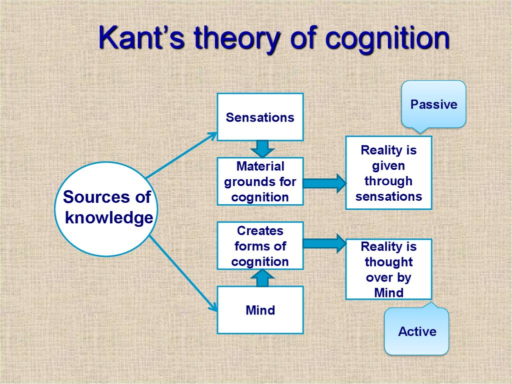 Kant's theory of cognition