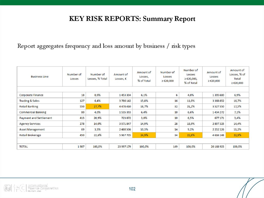KEY RISK REPORTS: Summary Report