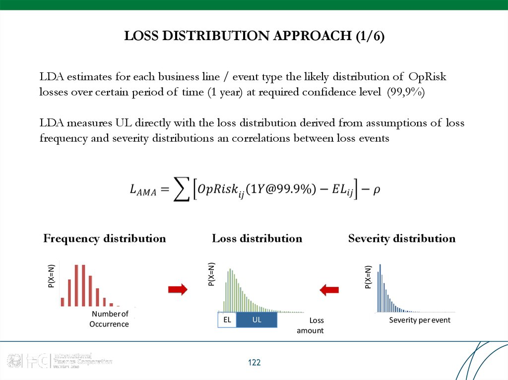 LOSS DISTRIBUTION APPROACH (1/6)