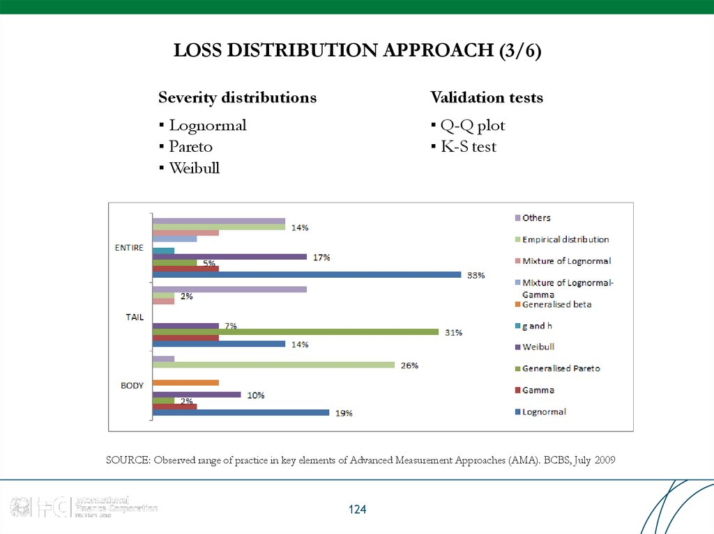 LOSS DISTRIBUTION APPROACH (3/6)