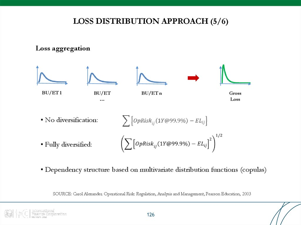 LOSS DISTRIBUTION APPROACH (5/6)