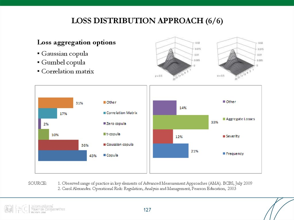LOSS DISTRIBUTION APPROACH (6/6)