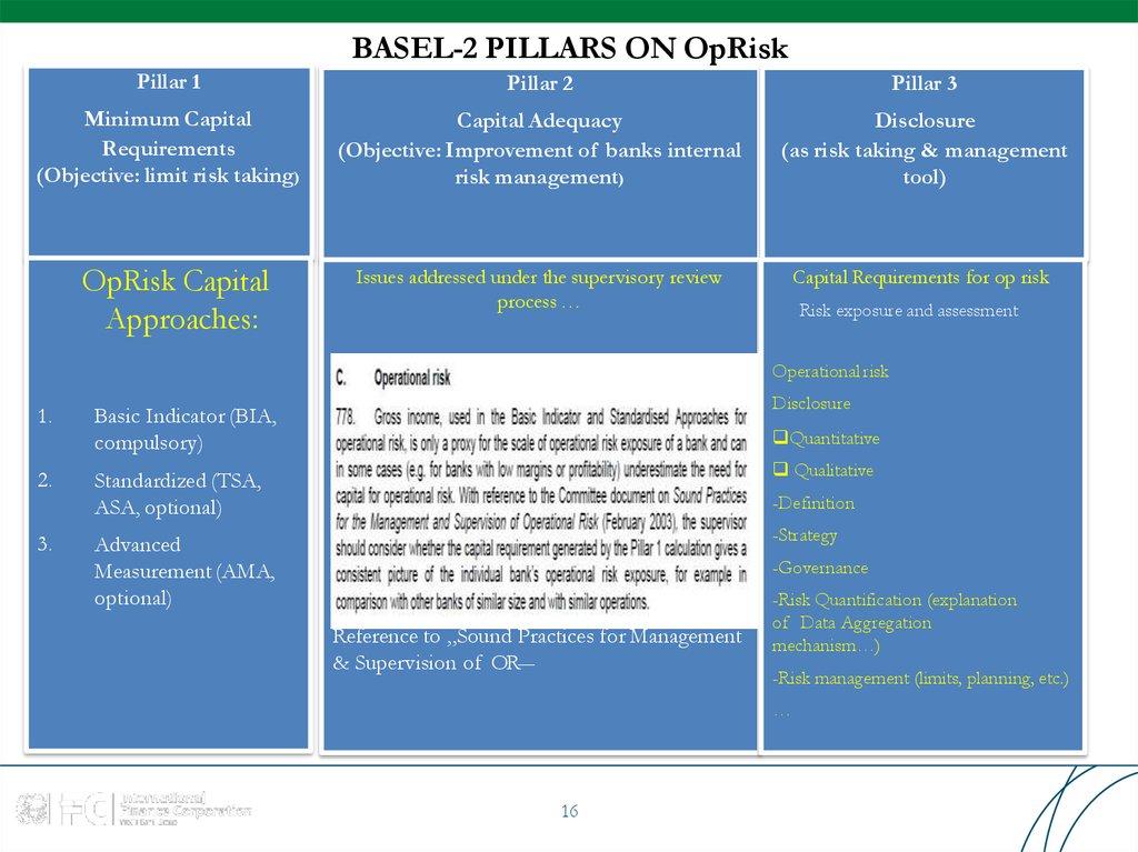 quantification of operational risk under basel ii moosa imad a