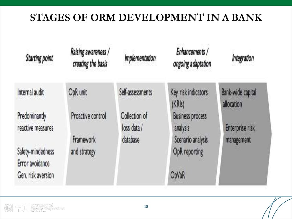 STAGES OF ORM DEVELOPMENT IN A BANK