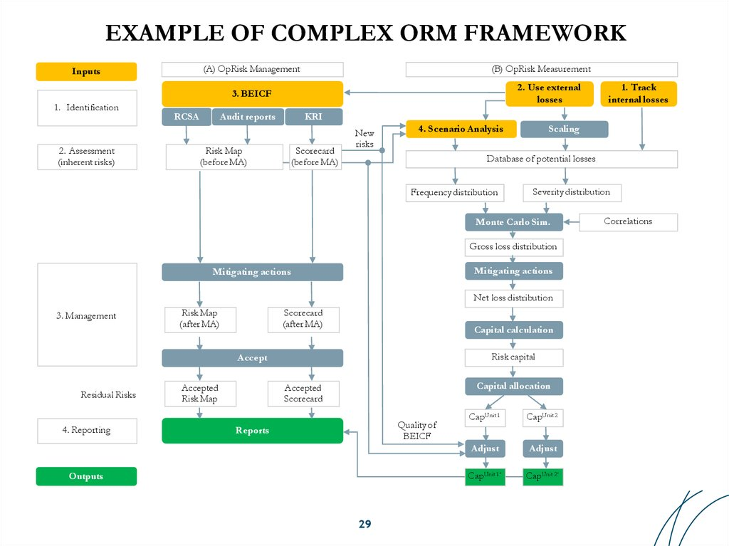 EXAMPLE OF COMPLEX ORM FRAMEWORK