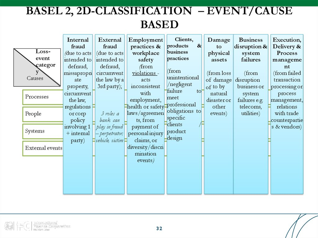 BASEL 2, 2D-CLASSIFICATION – EVENT/CAUSE