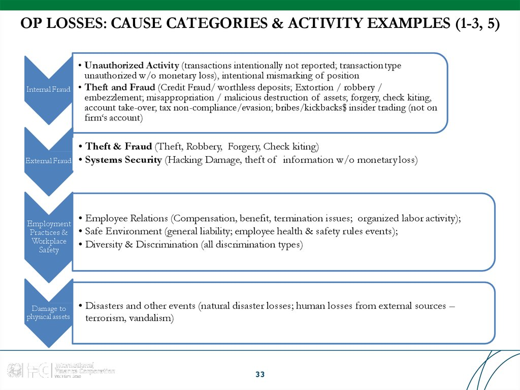 OP LOSSES: CAUSE CATEGORIES & ACTIVITY EXAMPLES (1-3, 5)