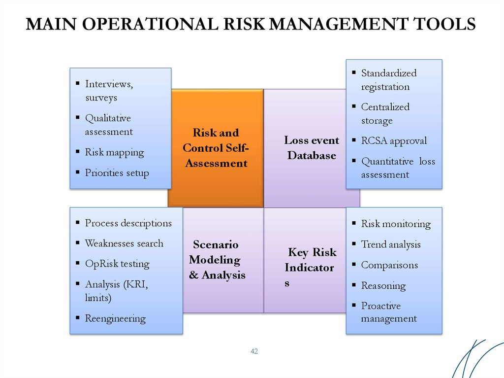 MAIN OPERATIONAL RISK MANAGEMENT TOOLS
