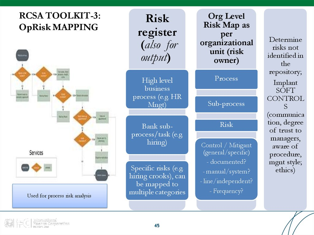 RCSA TOOLKIT-3: OpRisk MAPPING