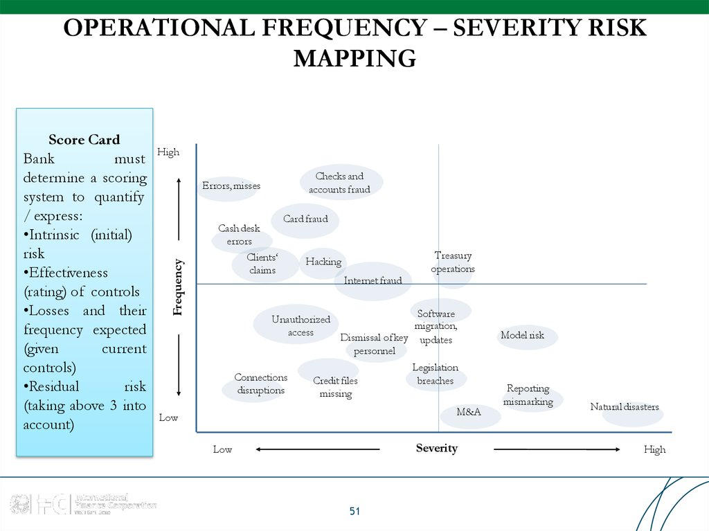 OPERATIONAL FREQUENCY – SEVERITY RISK MAPPING