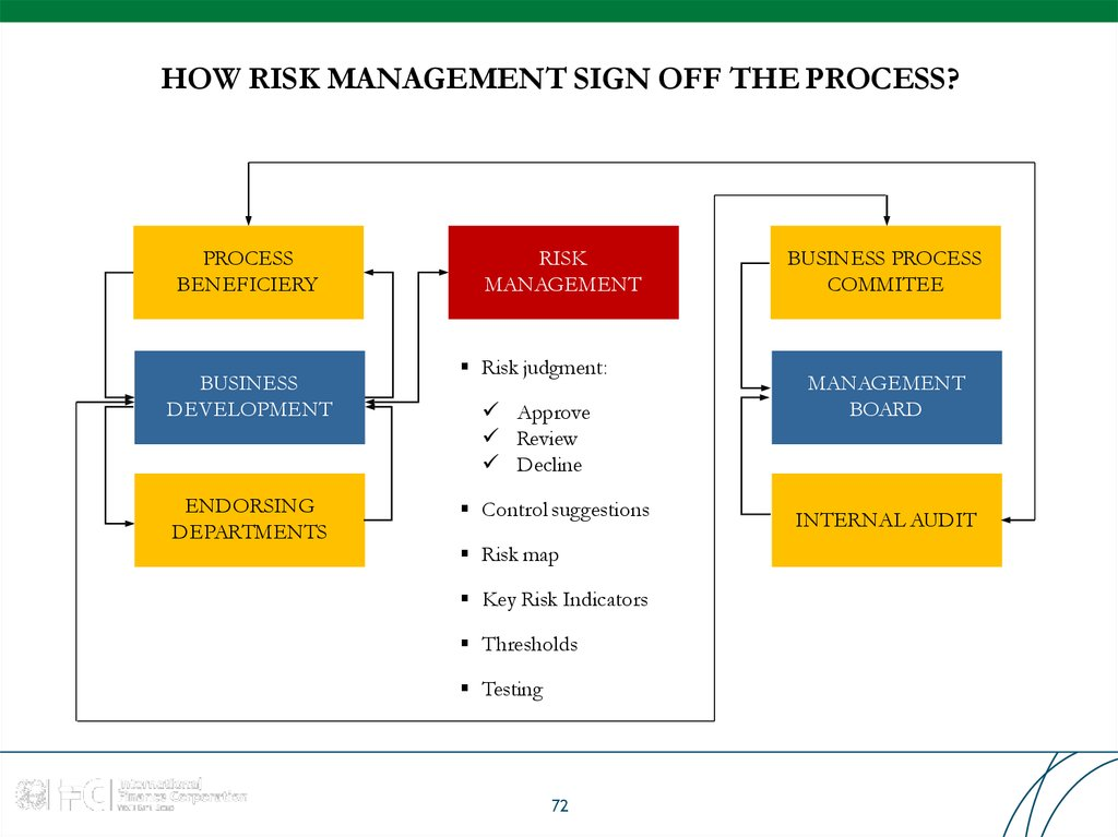 HOW RISK MANAGEMENT SIGN OFF THE PROCESS?