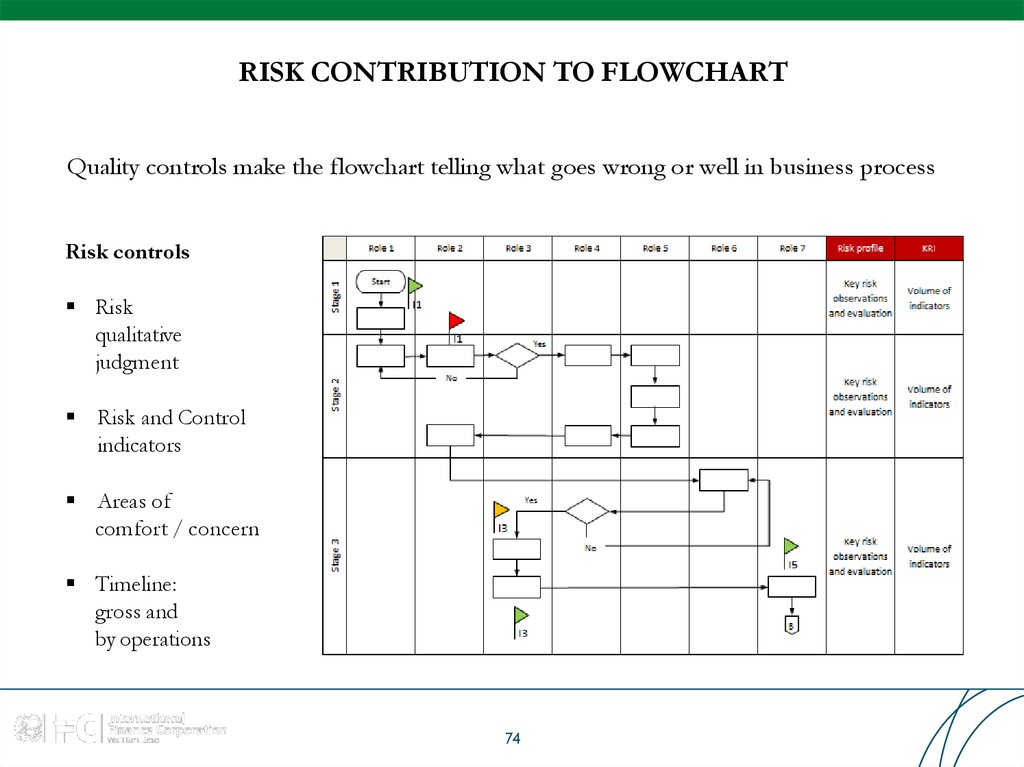 RISK CONTRIBUTION TO FLOWCHART