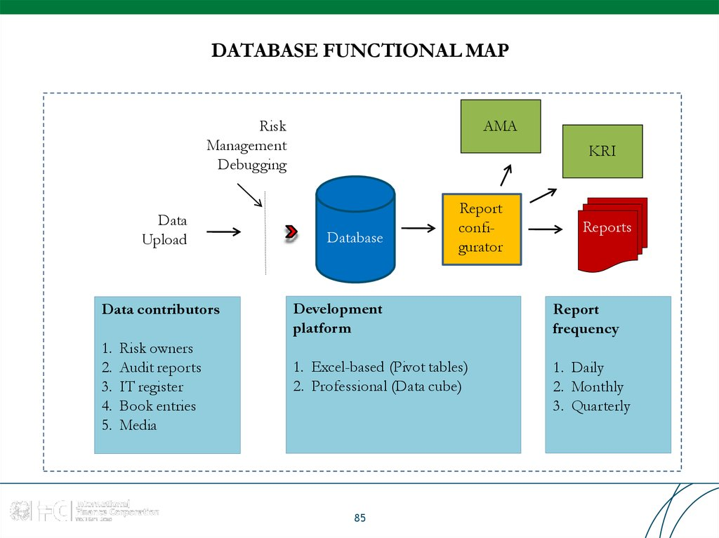 DATABASE FUNCTIONAL MAP