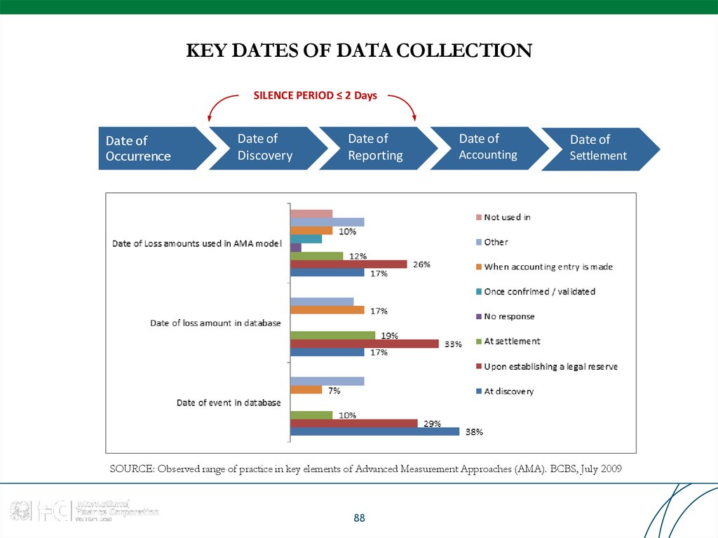 KEY DATES OF DATA COLLECTION